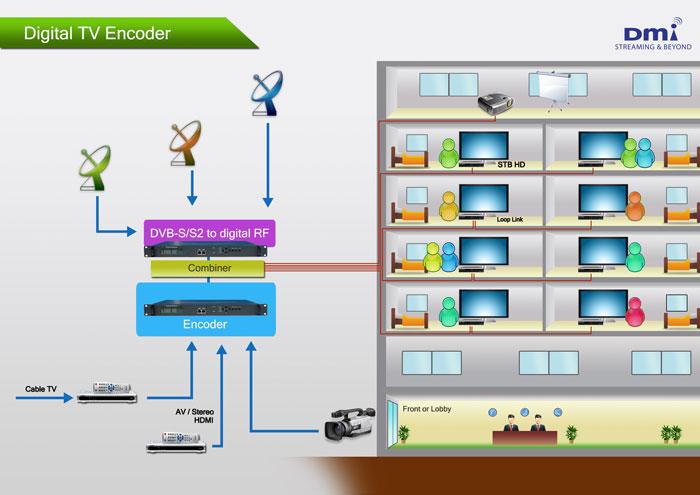 ระบบใหม่ อัพเกรดเคเบิ้ลทีวีเดิมให้เป็นดิจิตอลทีวี (Upgrade Cable TV to Digital TV)